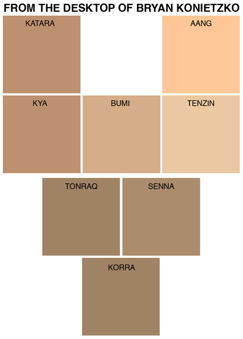Avatar skin colour scheme